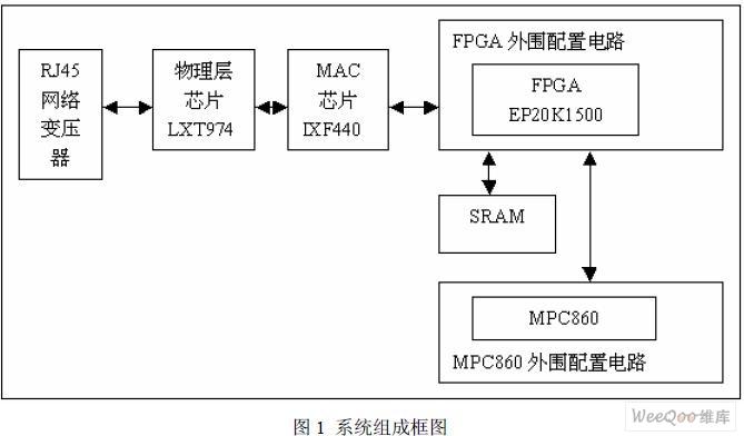 基于FPGA的网络应用硬件开发平台的实现