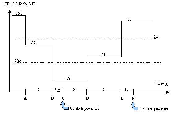 2GHz WCDMA终端设备射频测试介绍(三)