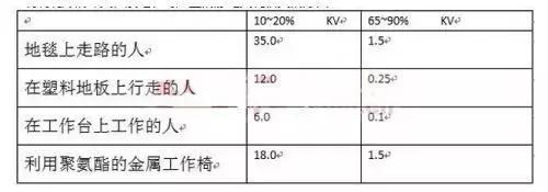 关于PCB板ESD设计的实用心得