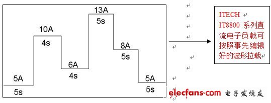 汽车电子测试中关于电子负载的选择及案例分析