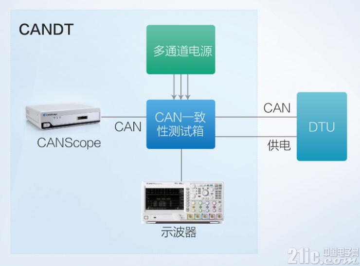 CANDT一致性测试系统架构