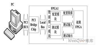 FPGA可重复配置和测试系统的实现