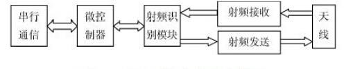 用于智能制造生产线的超高频RFID读写器性能测试