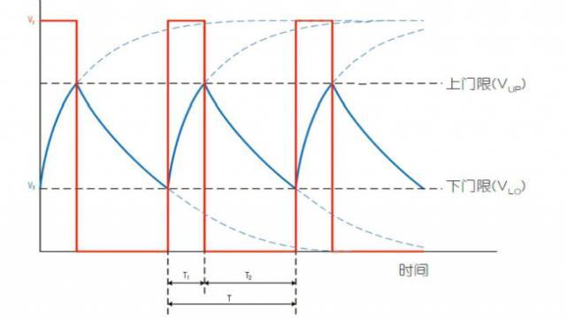 如何测量随偏压变化的MLCC电容
