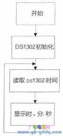 PICqy002千赢国际上DS1302器件接口代码