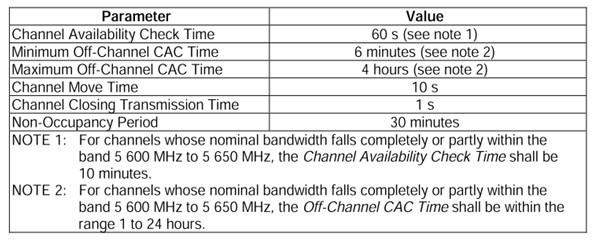 动态频率选择技术(DFS)测试简介(上)