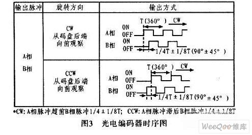 一种基于S7-200PLC实现位置控制方法