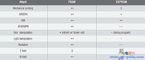 基于FRAM的MCU为低功耗应用提高稳定性