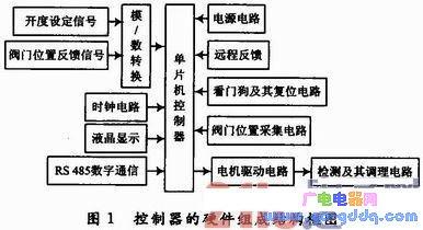 基于ATmega16L微处理器的电液伺服控制系统设计