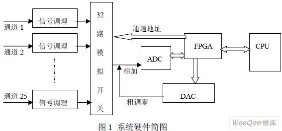 基于FPGA的微应变数据采集系统的设计