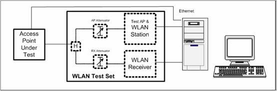 WLAN-OTA测试规范(五)