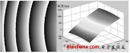 3D轮廓测量中相位解包裹应用