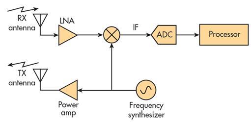单芯片毫米波雷达传感器的实用性有哪些?