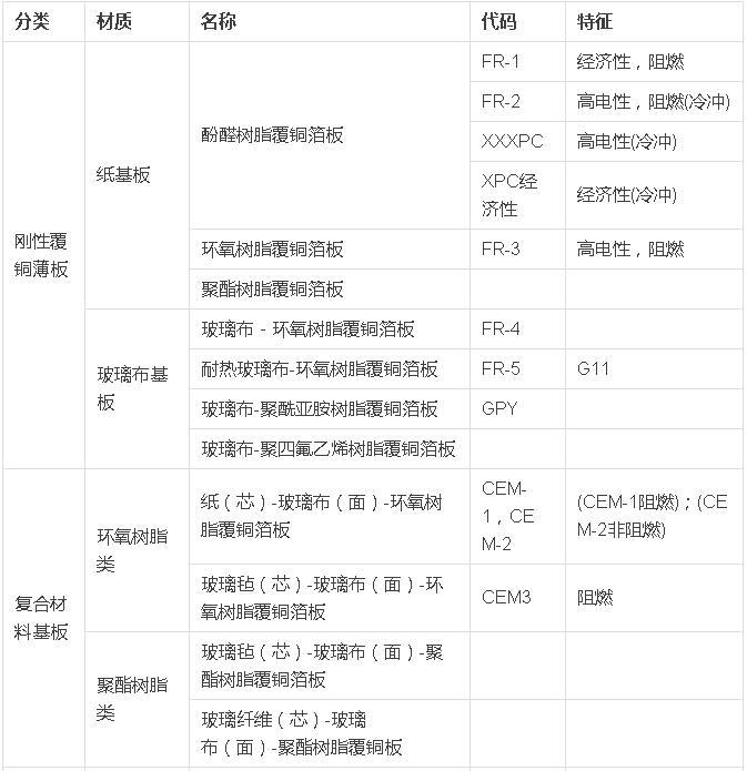 PCB小常识――印制电路板基板材料分类