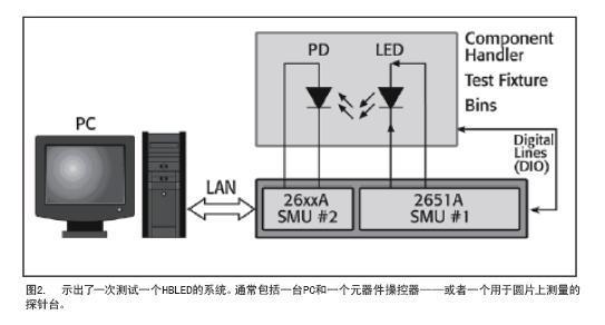 关于高亮度LED测试基础知识加油站 II