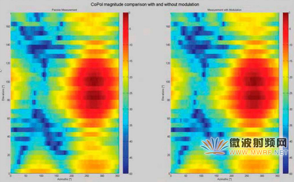 最新方法教您精确测量5G蜂窝网络