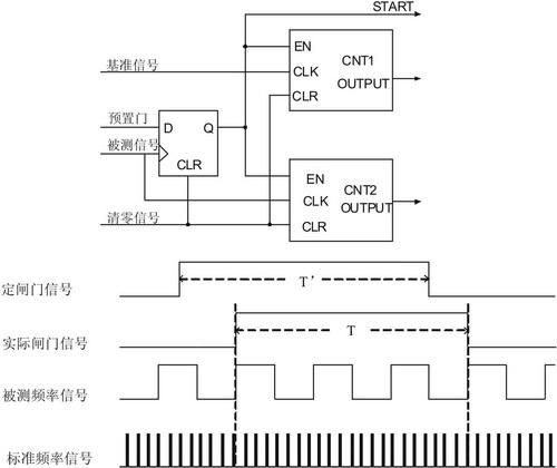 基于DSP的简易数字频率计