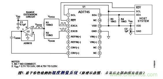 非接触式、基于电容的相对湿度测量方案