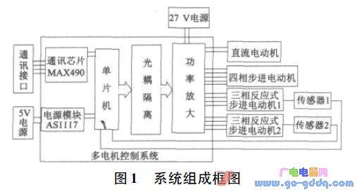 基于C8051F020单片机的数字多电机控制平台的设计