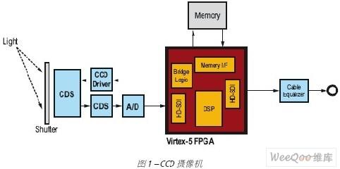 使用Xilinx FPGA适应不断变化的广播视频潮流