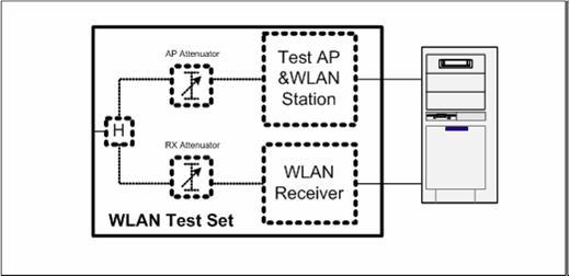WIFI-OTA测试规范简介(一)