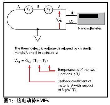 找出影响低电压测量稳定性的误差源