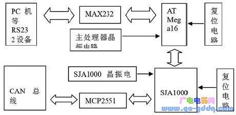基于单片机ATMega16控制的CAN总线与RS-232转换器电路