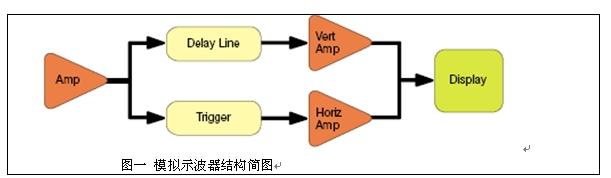 示波器技术的发展和演变