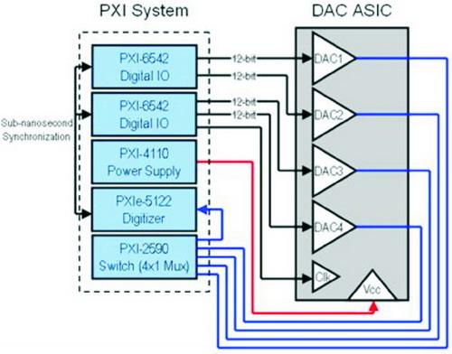 基于PXI Express的高速混合信号测试系统