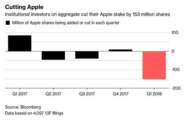 危机的预兆?大型机构投资人纷纷减少对苹果的持股