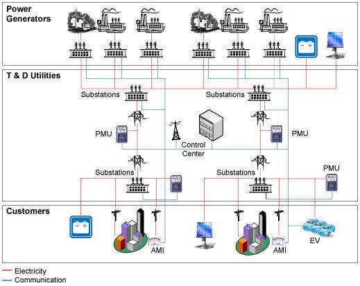 对智能电网网络的测量与控制
