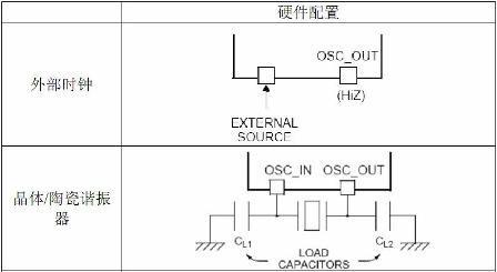 学习STM32(3)-电源、时钟、复位电路