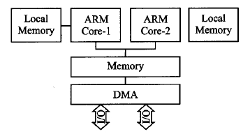 嵌入式ARM多核处理器并行化方法分析