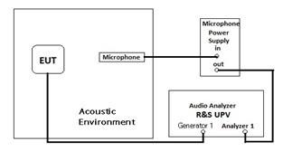 扬声器测试方法及标准简介