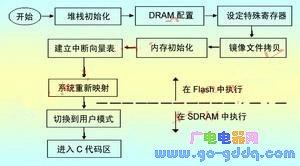 ARM RISC微处理器启动代码的设计分析