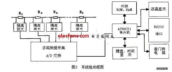 嵌入式实现地铁杂散电流监测装置