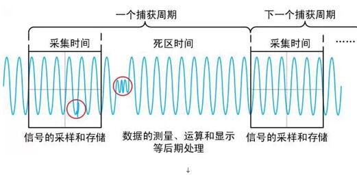 两路同频信号的对比引出的波形刷新率问题