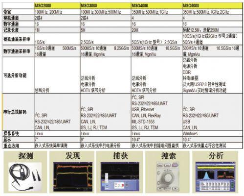 混合域示波器在嵌入式射频系统设计中的应用