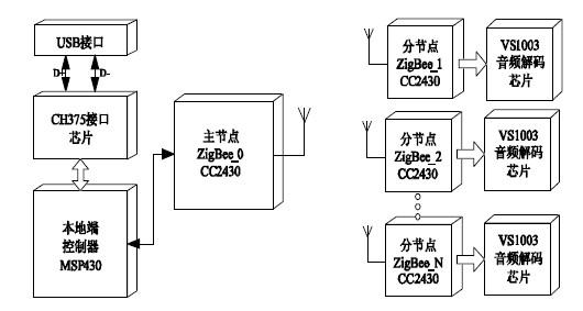 基于嵌入式USB主机和ZigBee无线通信技术的音响系统解决方案