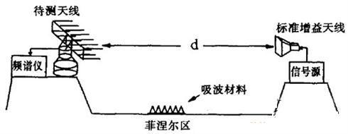 基于频谱仪测试天线方法