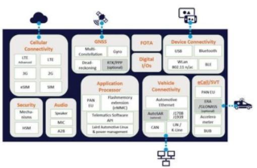 莱尔德发布全集成式模块化车联网方案 属业内首款