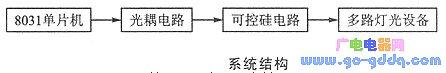 单片机灯光自动控制系统分析