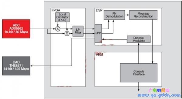 基于OMAP-L138 DSP+ARM的处理器与FPGA实现SDR系统
