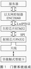 基于Cortex-M3的嵌入式以太网门禁系统设计