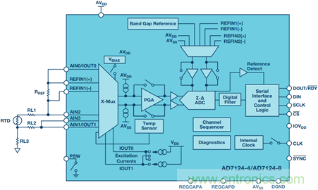 RTD温度测量系统对ADC的要求
