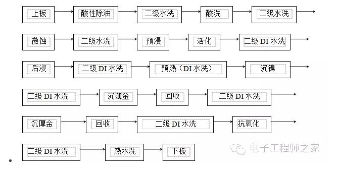 PCB工艺流程详解(六)