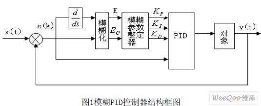 基于FPGA 的模糊PID控制器的研究