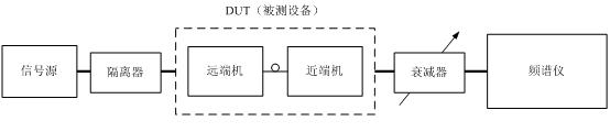 GSM光纤直放站射频测试简介(三)