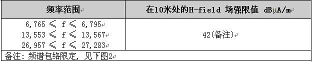 CE和FCC认证中针对NFC频段的射频测试要求