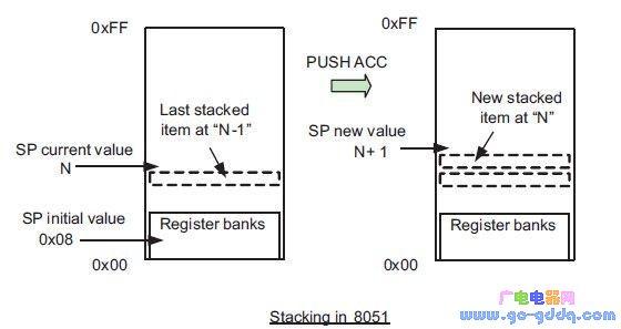 将8051应用程序迁移到ARM Cortex-M处理器上的过程